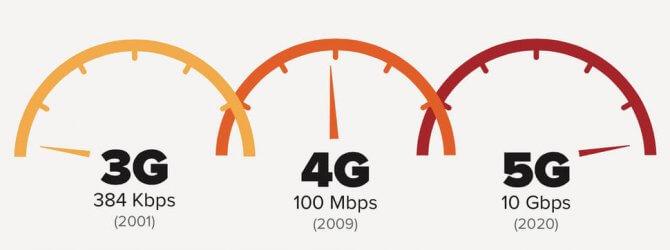 4G netwerken in Nederland behoren tot de beste van de wereld